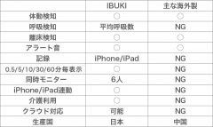 保育園用ベビーセンサーIBUKI PLUSと他社製品比較表